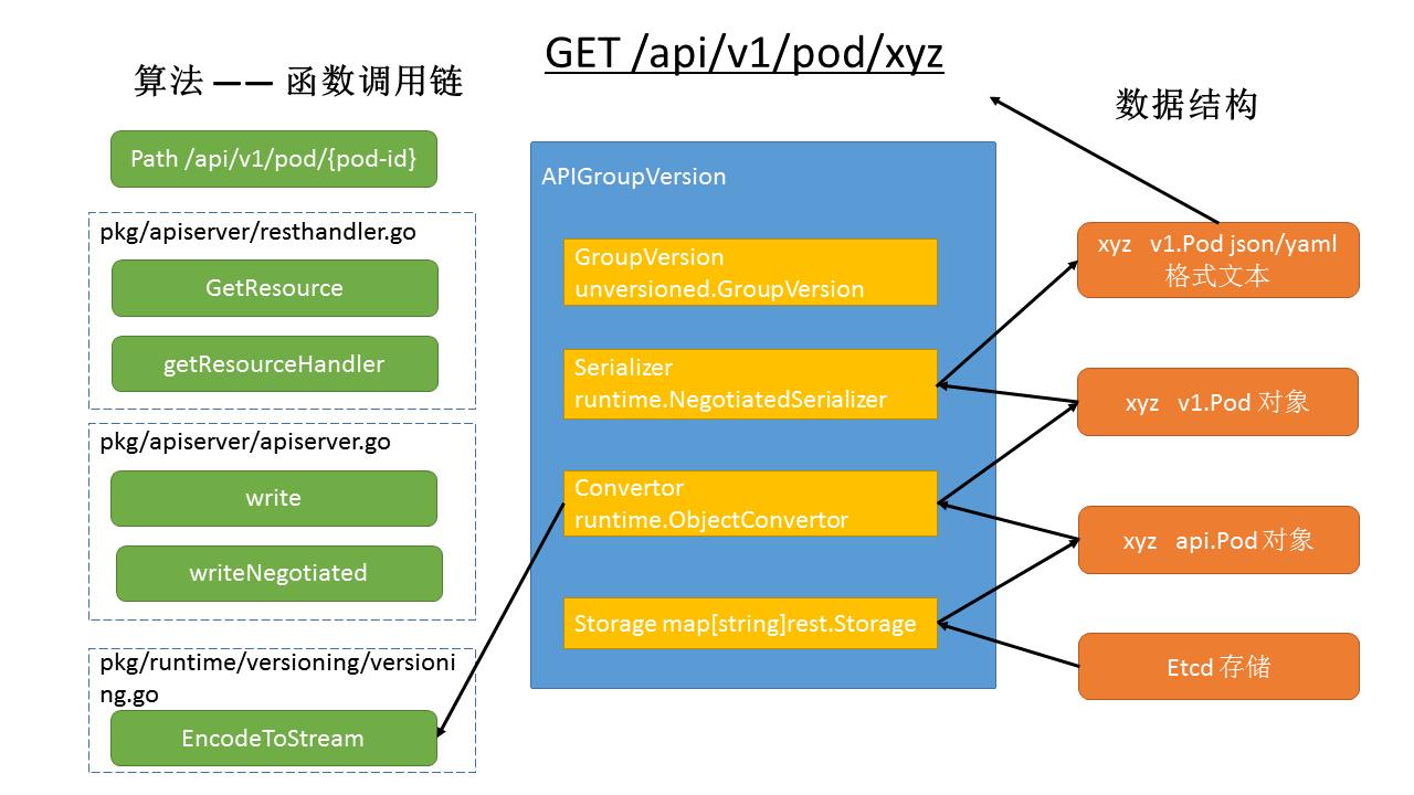Kubernetes API Server源码分析 - Jingdong Datacenter Operating System ...